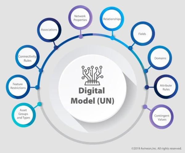 Esri Utility Network Digital Model