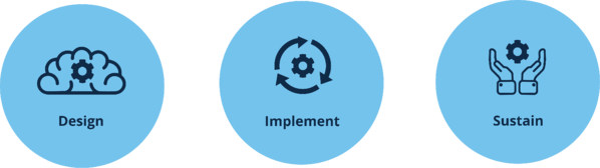 Design Implement Sustain