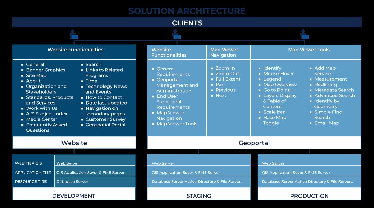 NSDI Solution Architecture